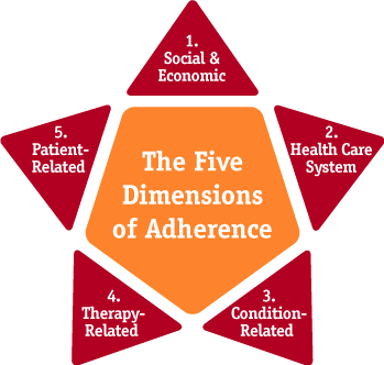 5 Dimensions of Health http://adultmeducation.com/OverviewofMedicationAdherence_4.html